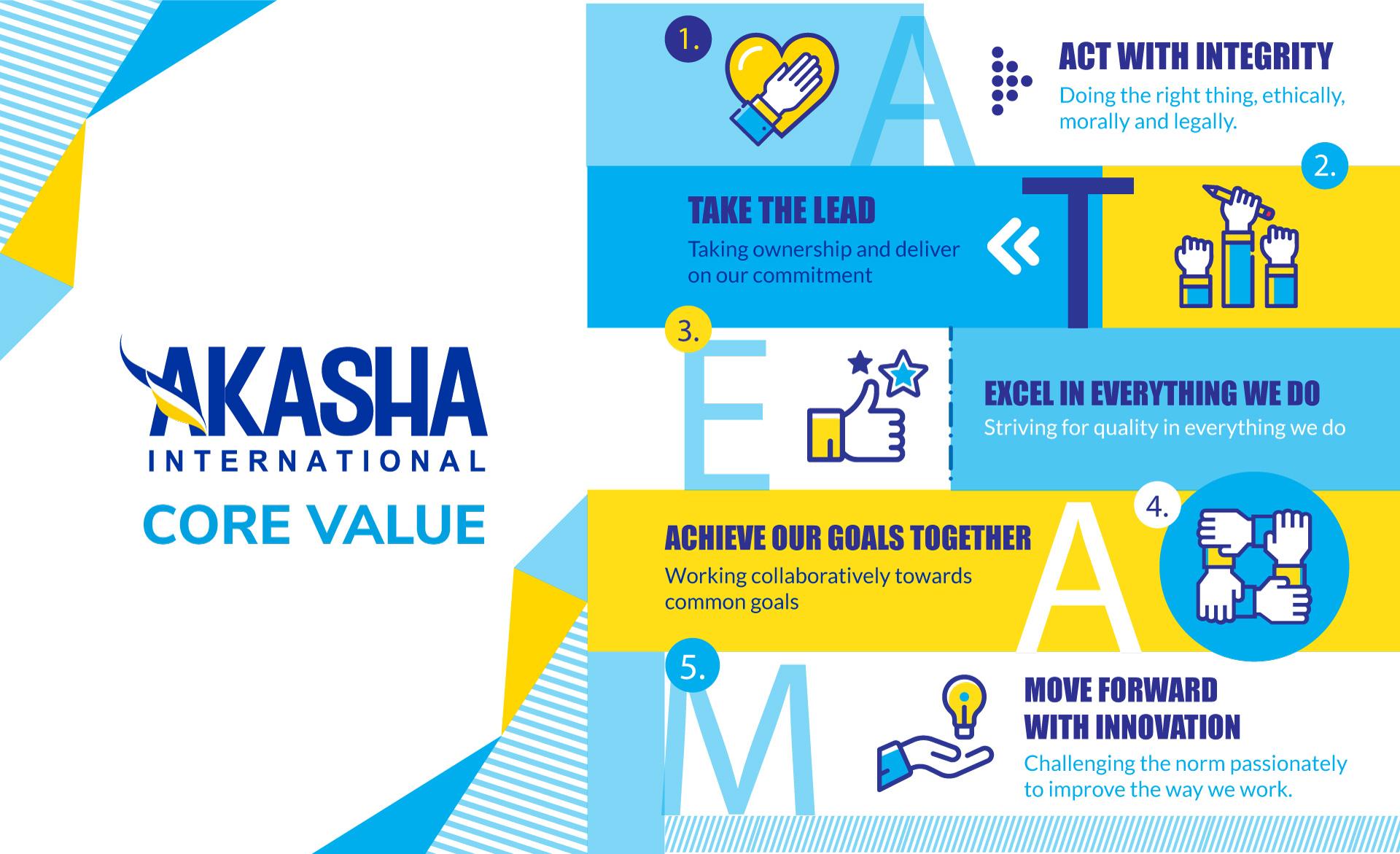 Akasha Core Value